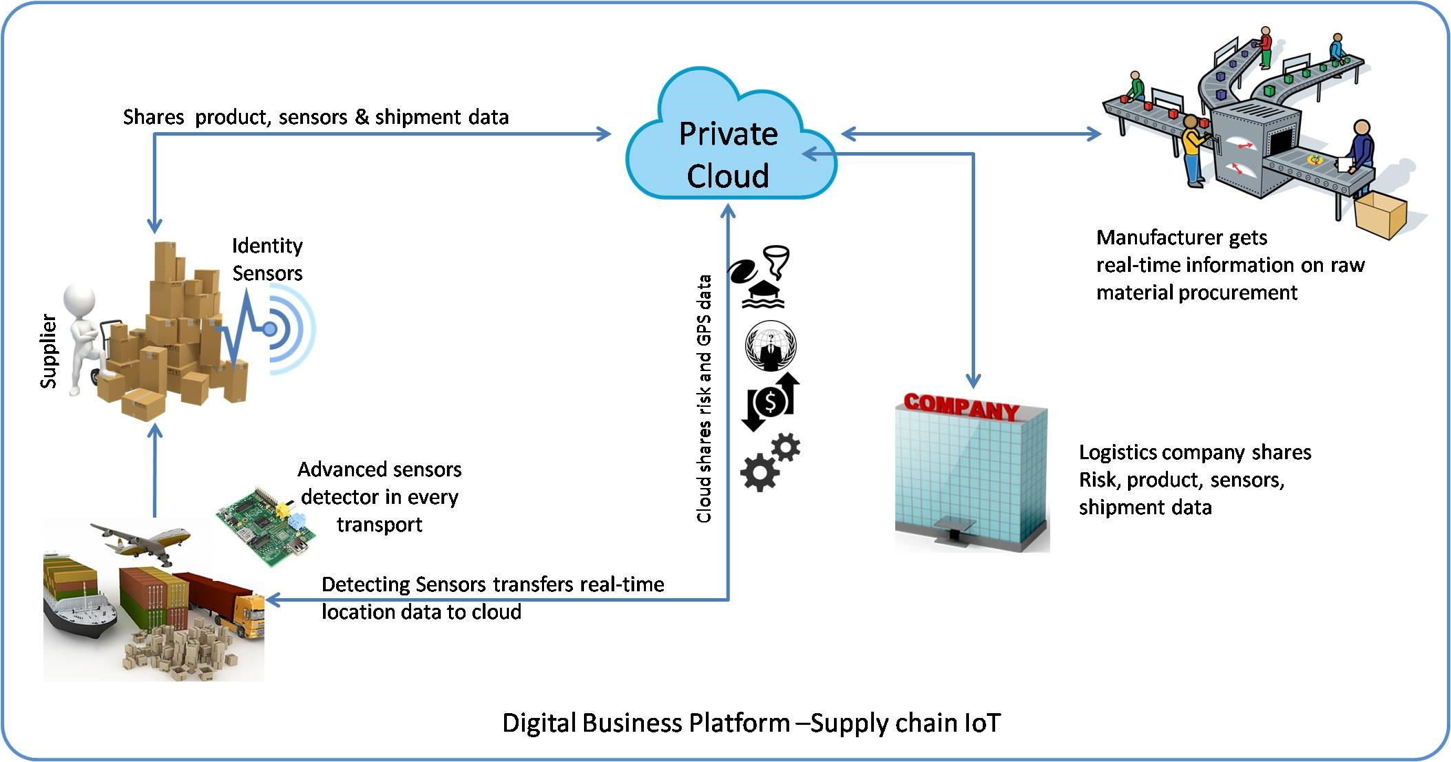 Internet of Things Solutions and Services Providers