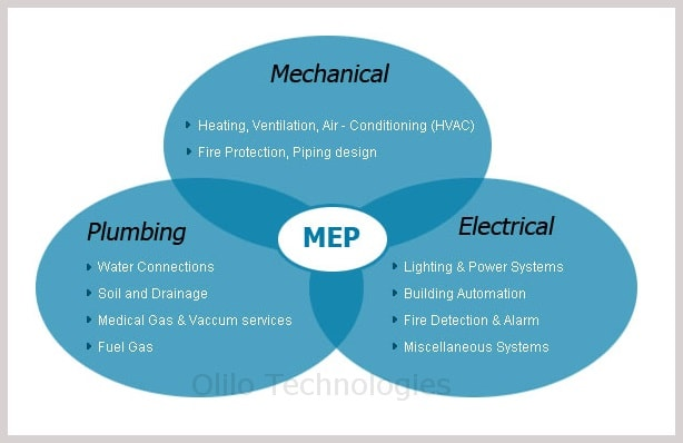 Mep Design Services Hvac Mechanical Piping Electrical