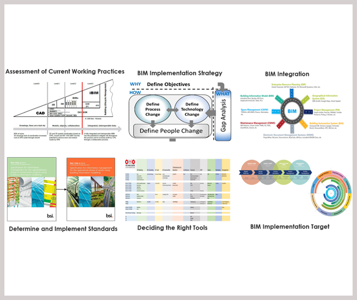 BIM Implementation Services | BIM Process Adoption | BIM