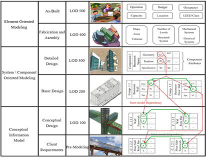 BIM Level of Development 100 200 300 400 500 Model